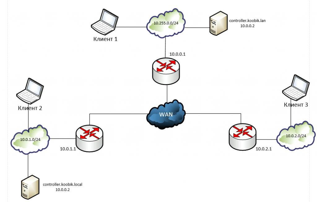 Сеть mikrotik с двумя доменами active directory